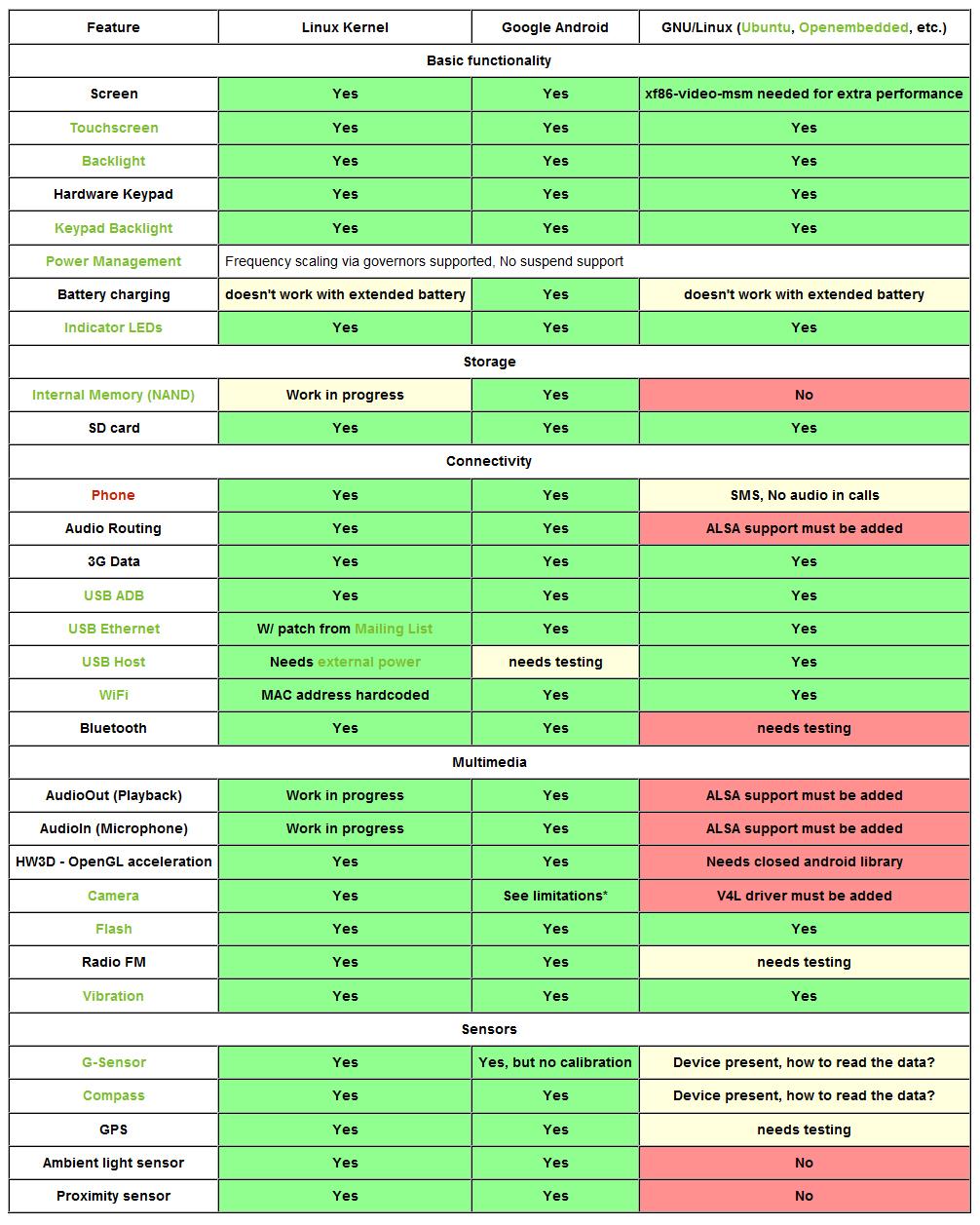HTC HD2 - есть ли современная альтенатива
